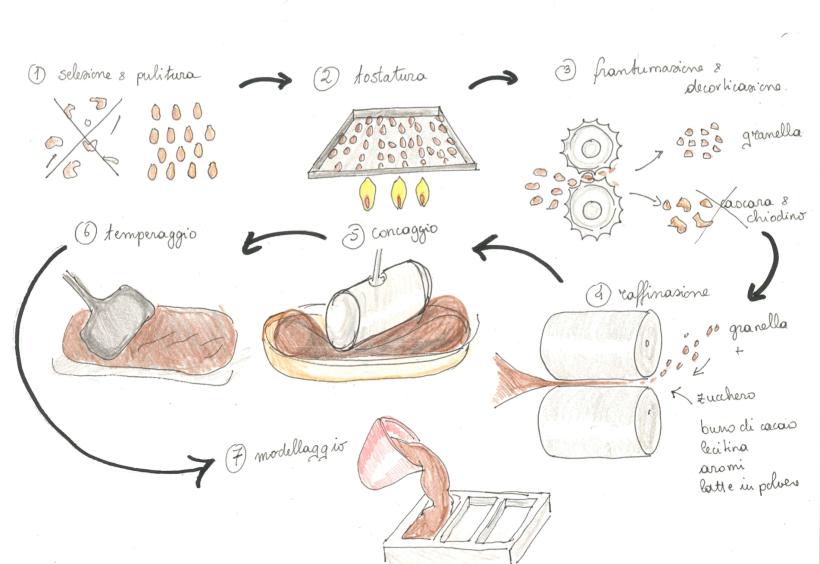 Come dei produce il cioccolato
